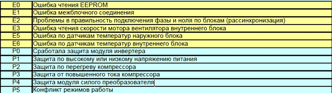 Коды ошибок кондиционеров марки MDV (МДВ) Free Match