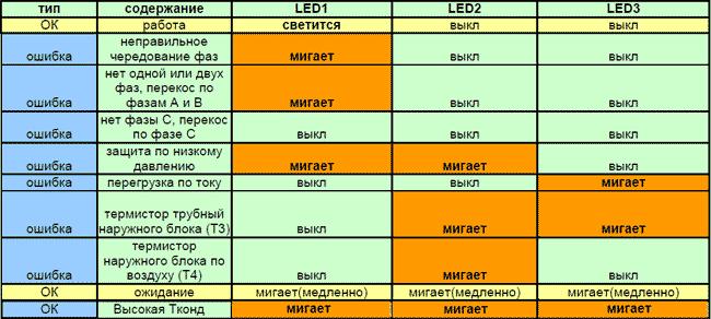 Коды ошибок кондиционеров марки MDV (МДВ) Ошибки на универсальном наружном блоке