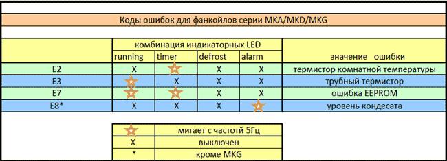 Коды ошибок кондиционеров марки MDV (МДВ)  Коды ошибок фанкойлов