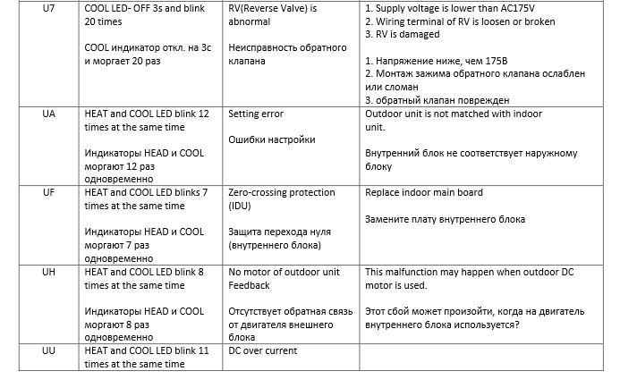 Коды ошибок кондиционеров Airwell (Аирвел) серии HDD