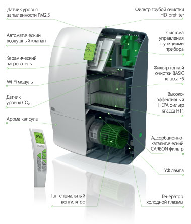 Air Master серии Platinum BMAC-200 Warm CO2