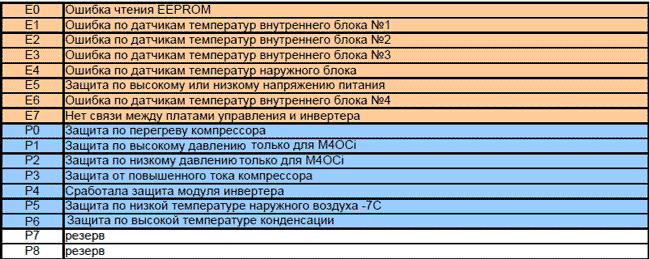 Коды ошибок кондиционеров марки MDV (МДВ) Ошибки на внешнем блоке