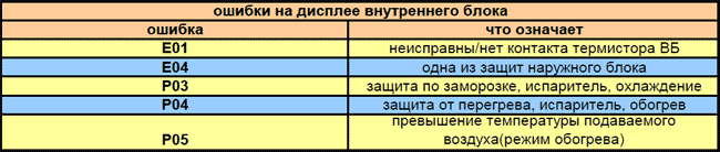 Коды ошибок кондиционеров марки MDV (МДВ)  Ошибки колонного кондиционера